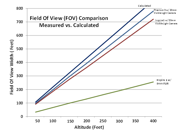 Field of View measured vs Calculated