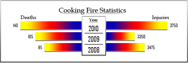 Cooking Fire Deaths and Injuries by year, Deaths: 85 in 2008, 105 in 2009, and 140 in 2010; Injuries: 3475 in 2008, 3350 in 2009, 3750 in 2010.